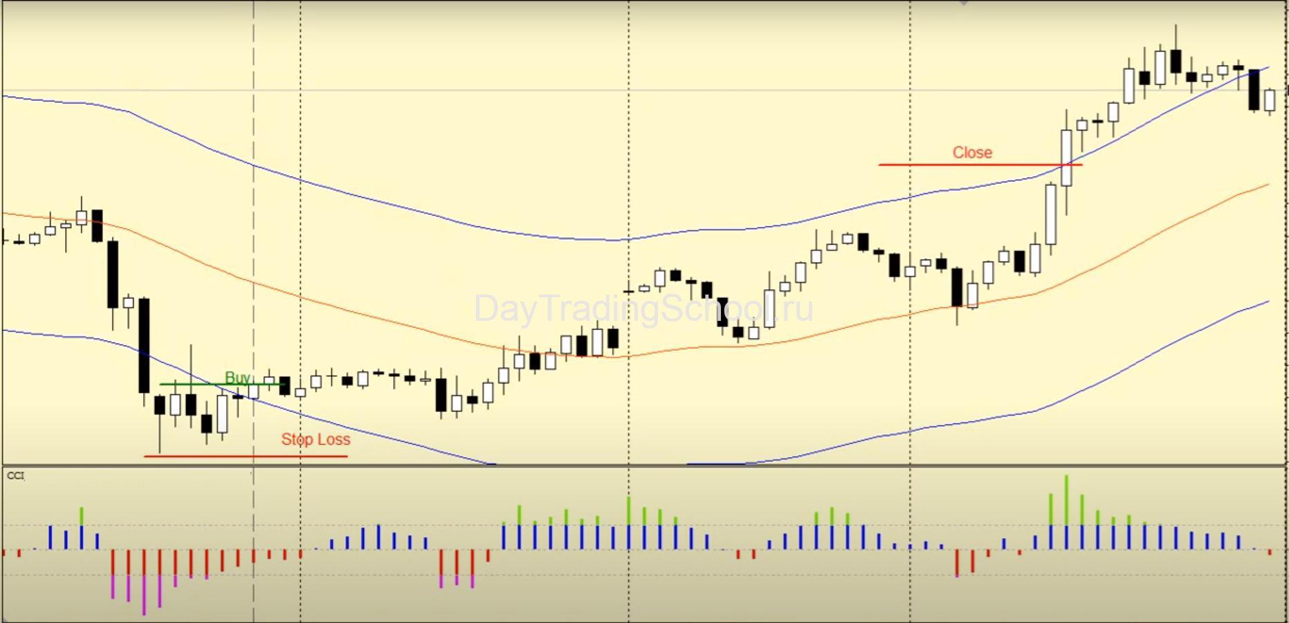 Стратегия-Banditos-база-сделки-лонг-пример