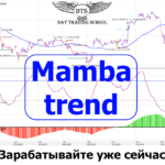 Стратегия «Mamba trend» в TSLab