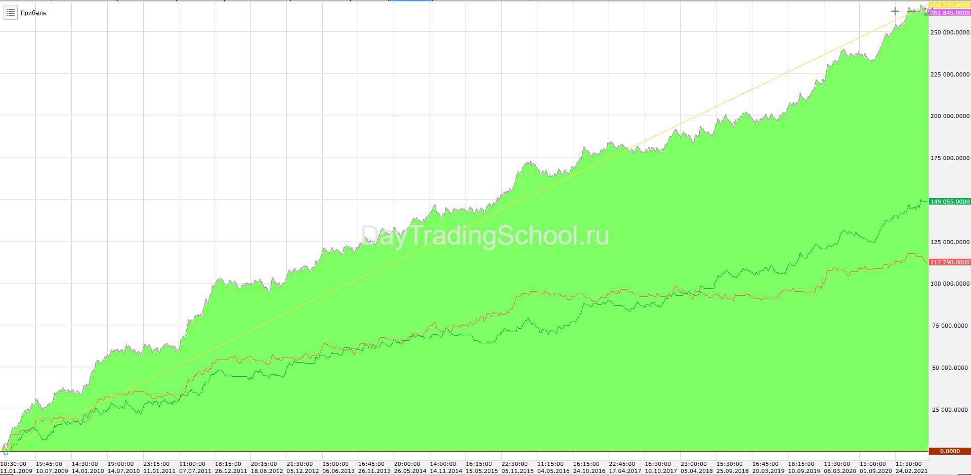 Стратегия-Mamba-trend-график-дохода-РТС