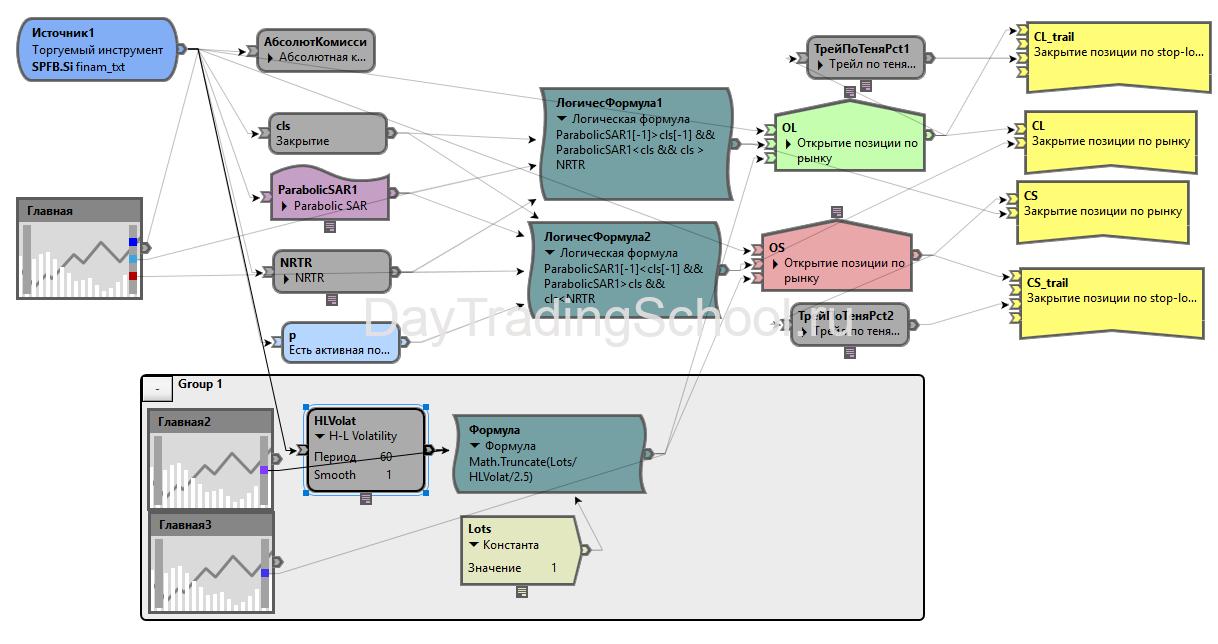 Схема-Параболик-лотность-от-волатильности