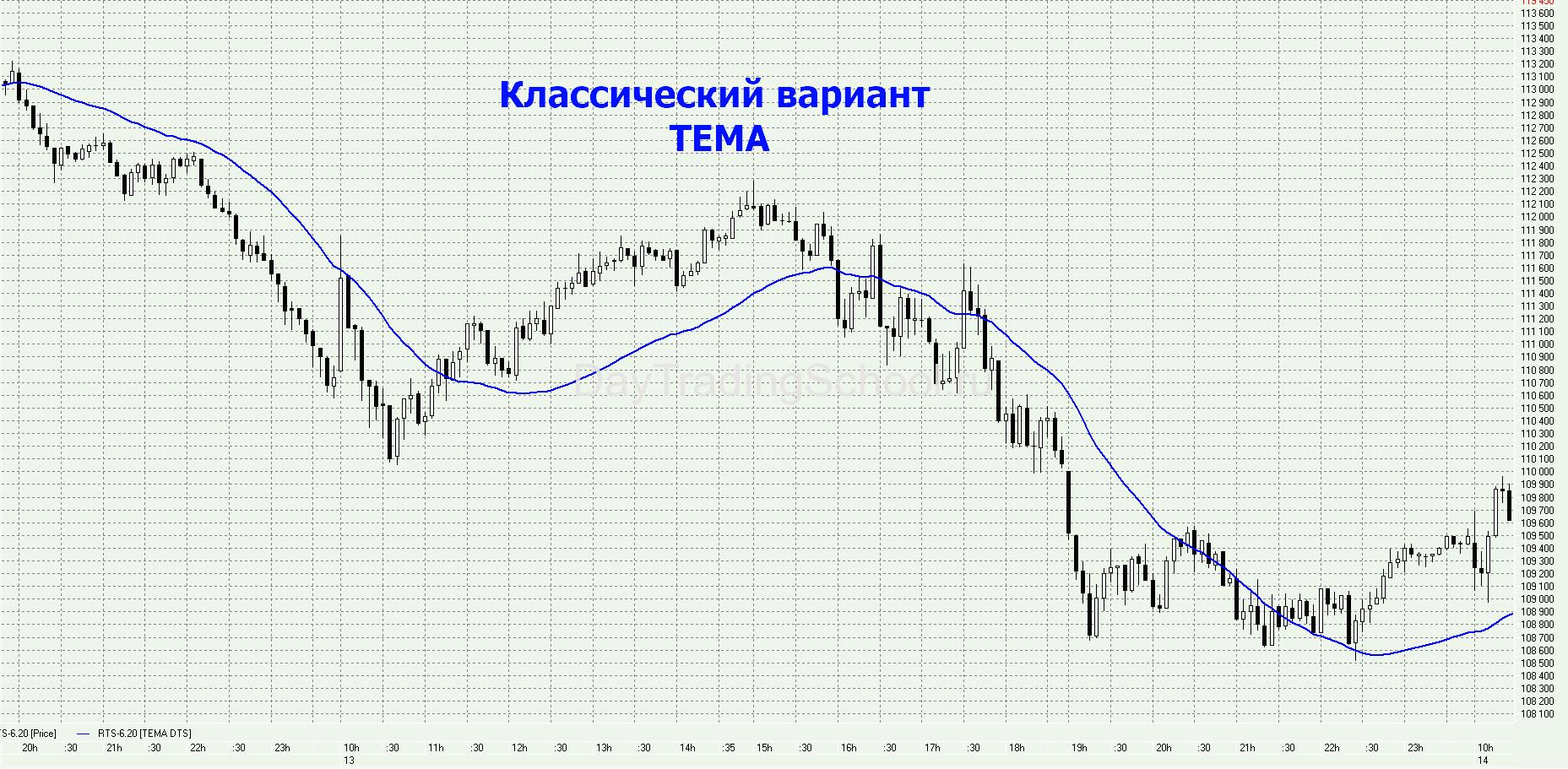 ТЕМА-график-квик