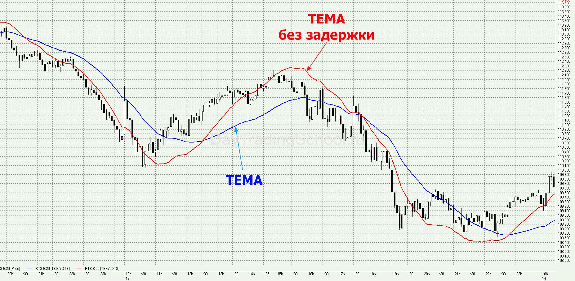 ТЕМА-и-Тема-zero-lag-график-сравнение