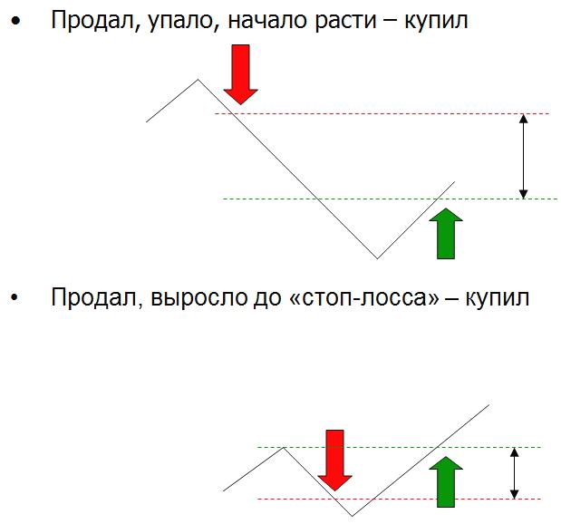 Трендовые-системы-шорт