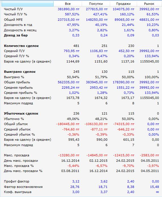 Чемпион-результаты-защита-2010-2015