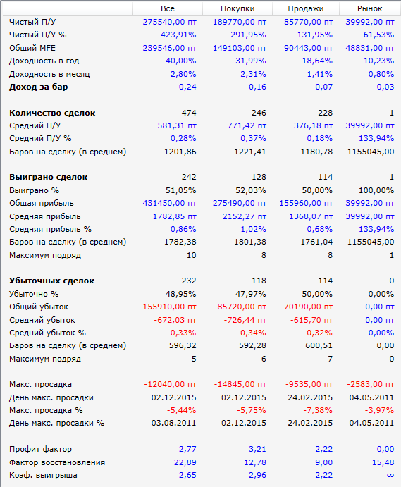 Чемпион-результаты-2010-2015