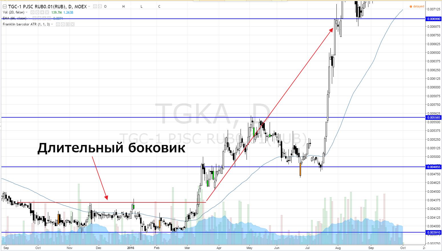 боковик-ТГК