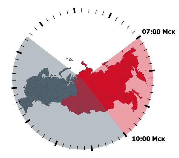 время-7-утра-мосбиржа