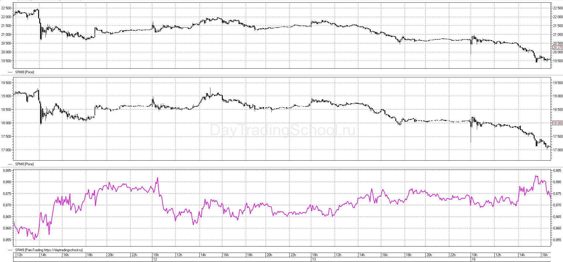 график-Отношение-Pairs-Tradings