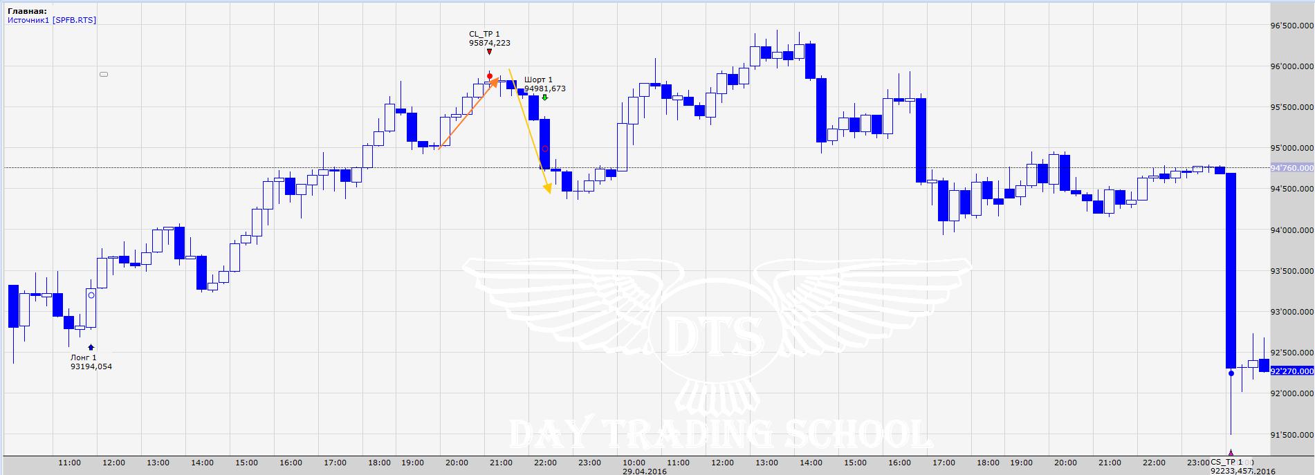 график-Торговля-высокой-волатильности