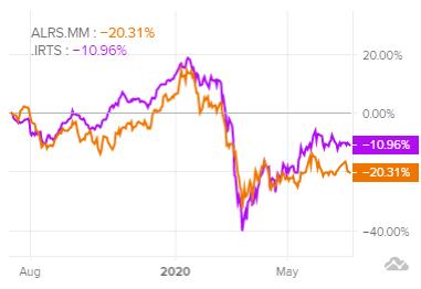 график-акций-алроса