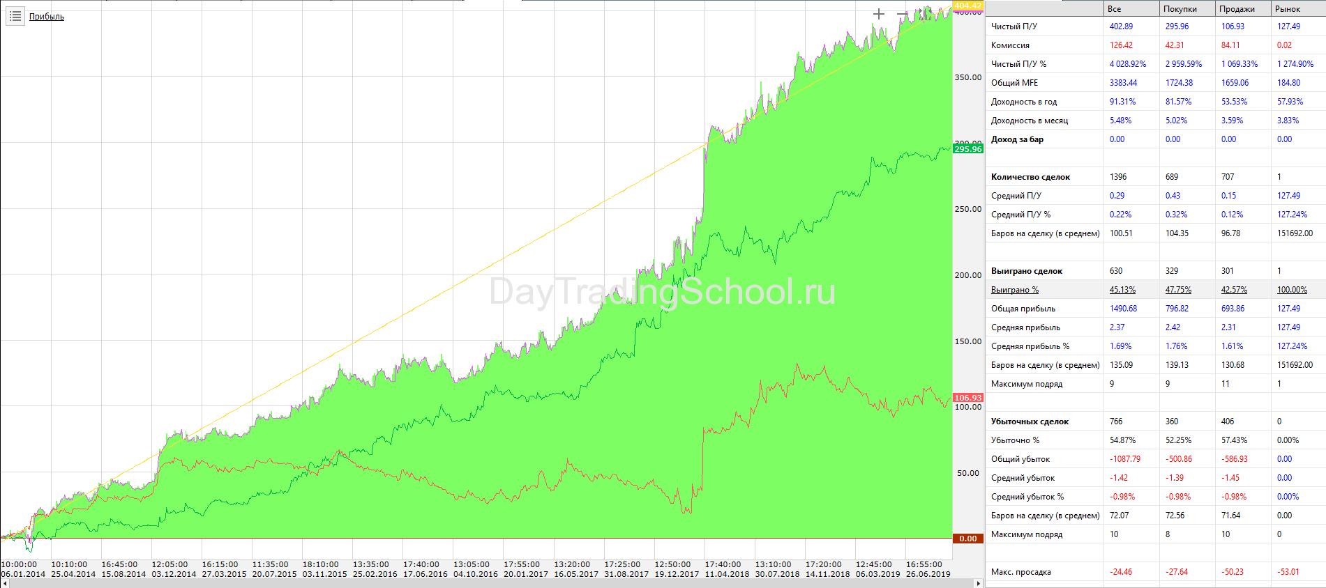 график-дохода-Сбер-Bollinger-стратегия-5