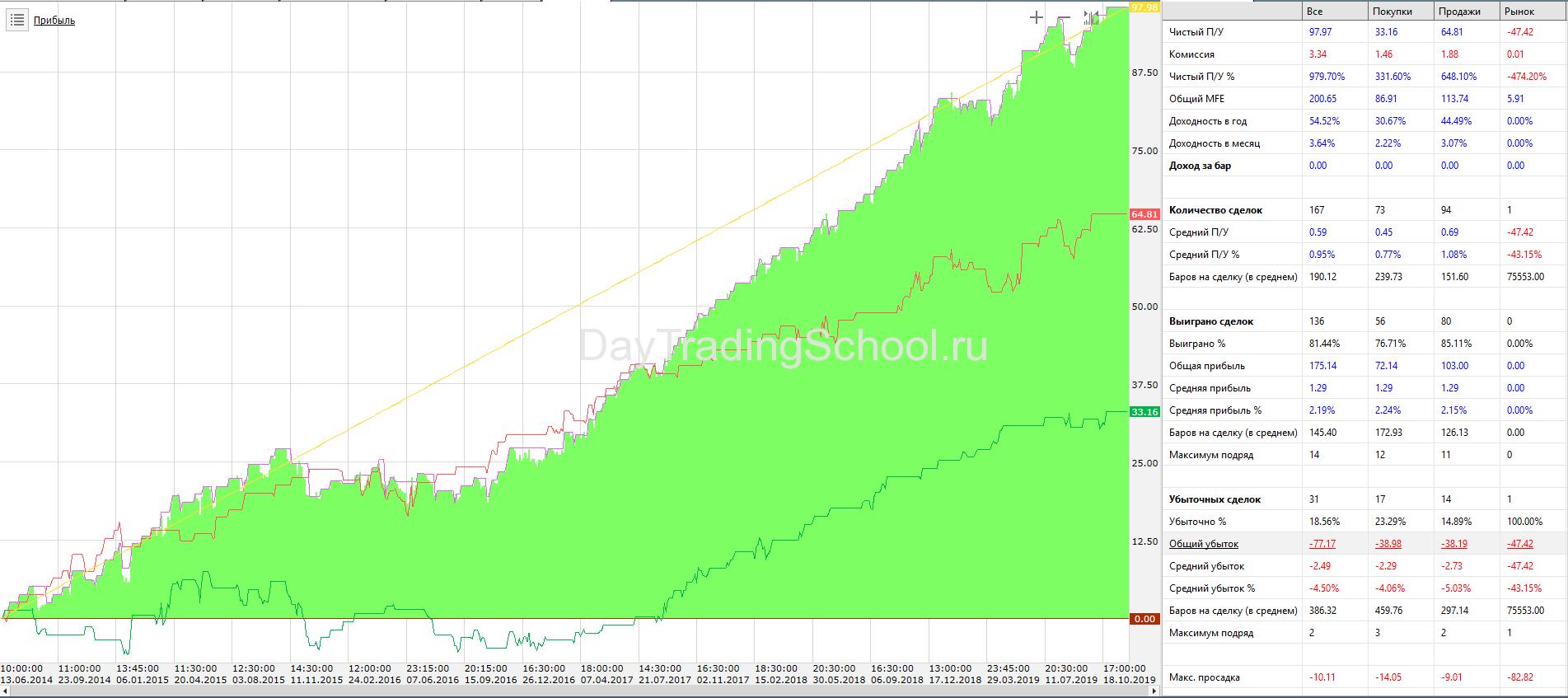 график-дохода-Br-Bollinger-стратегия-3