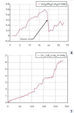 график-доходности-паттернов-1