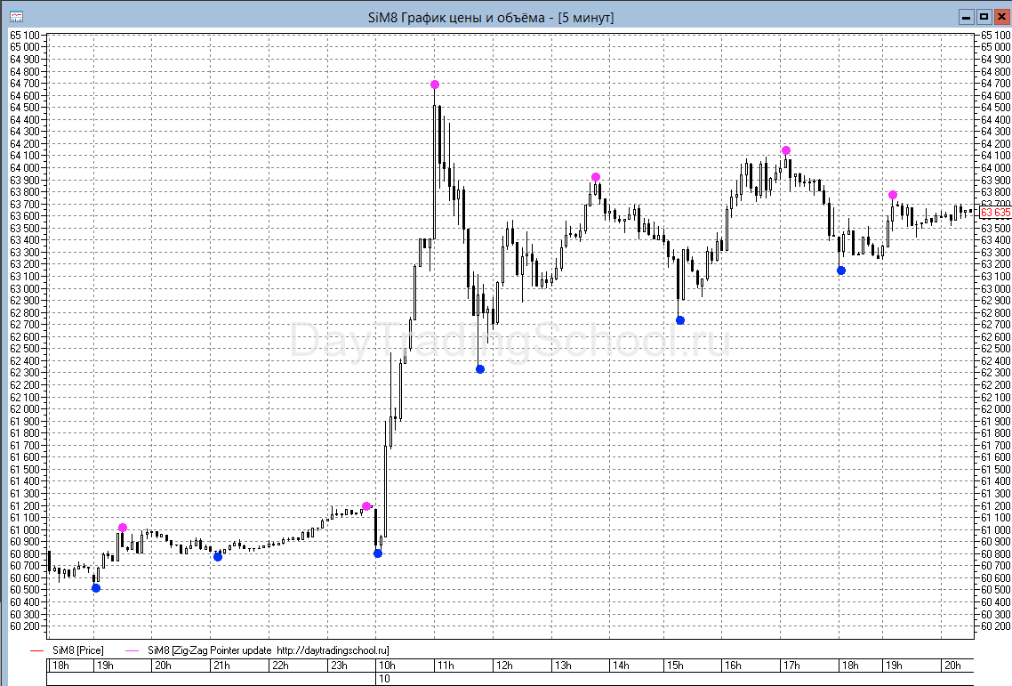 график-индикатор-зиг-заг-поинтер
