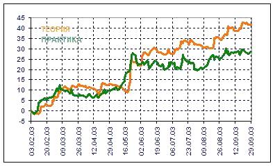 график-по-инвестированию-2