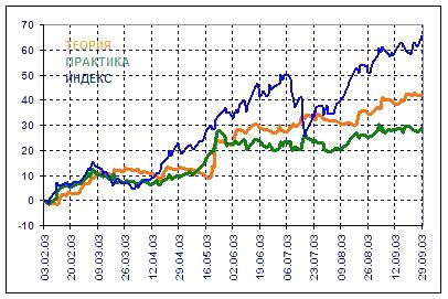 график-по-инвестированию-3