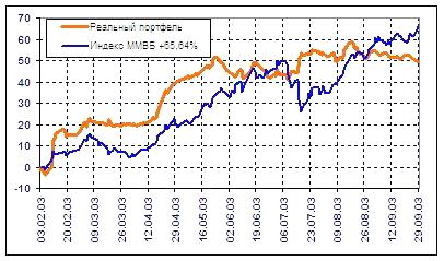 график-по-инвестированию-4