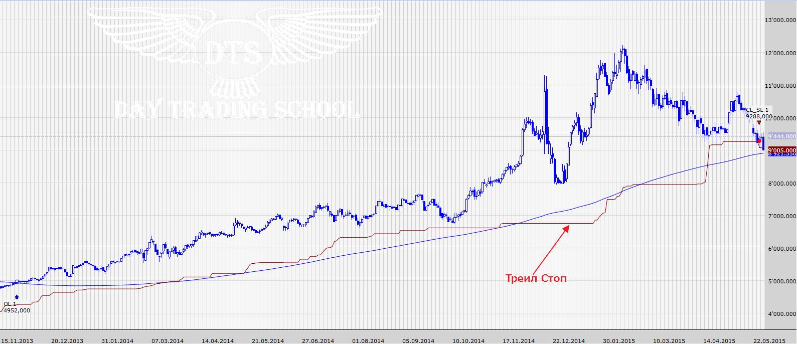 график-с-200_треил-скользящей
