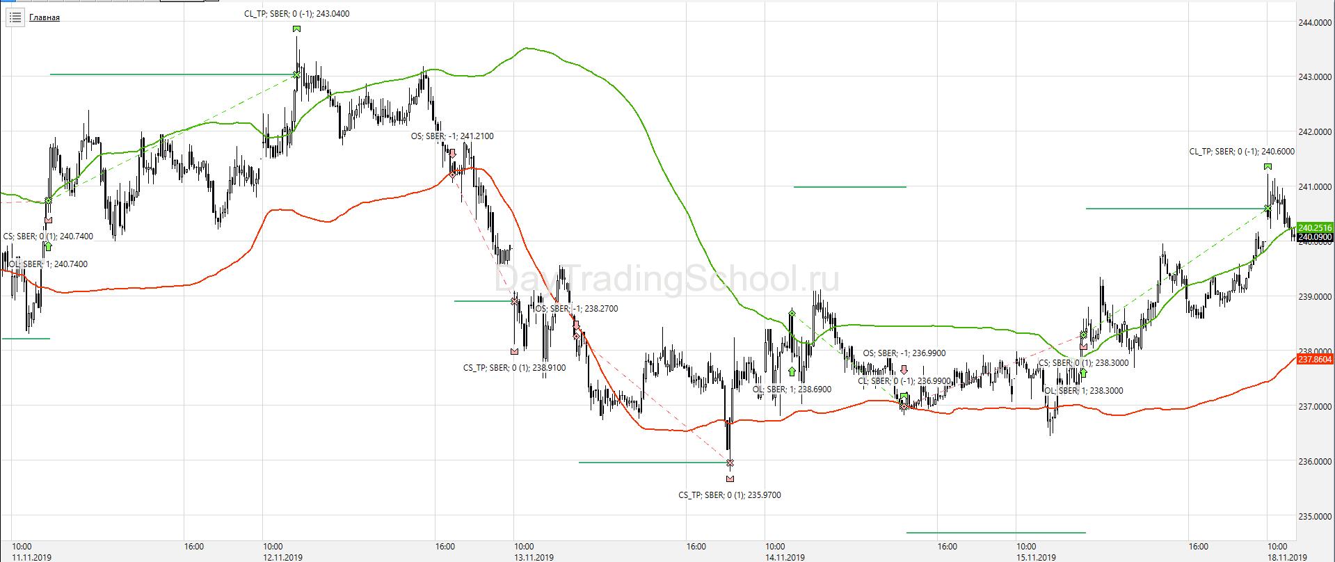 график-Bollinger-стратегия-3