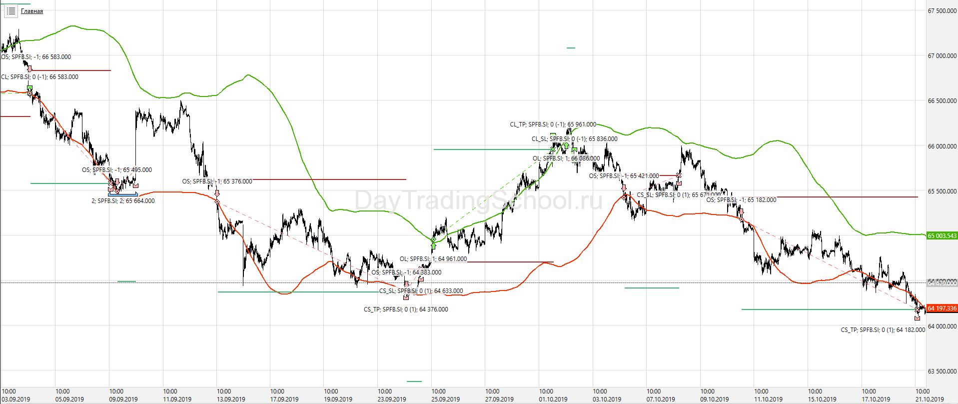 график-Bollinger-стратегия-4