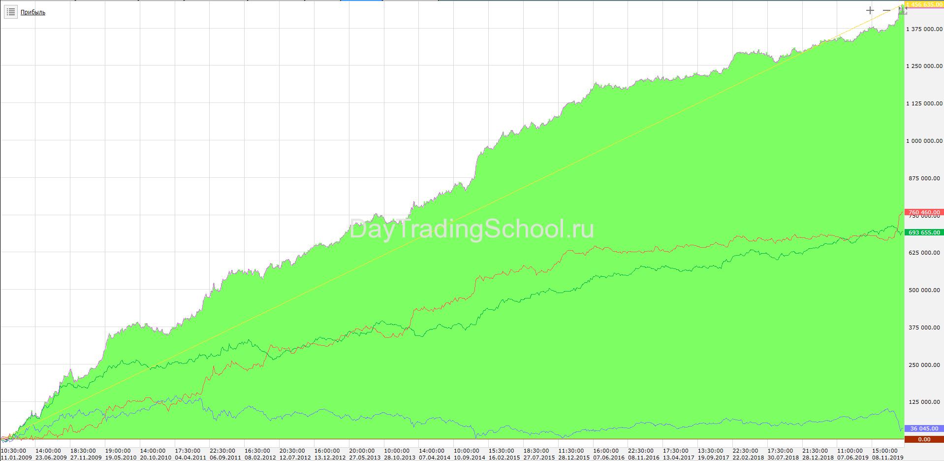 доход-фрактал-2009-2020-ртс