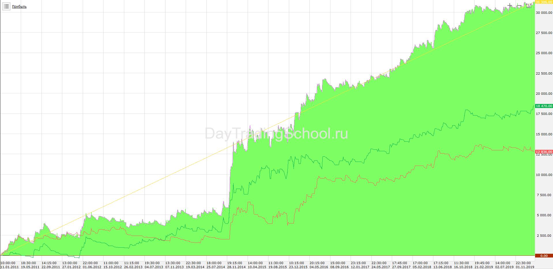 доходSMA-молот-2011-2020-Si