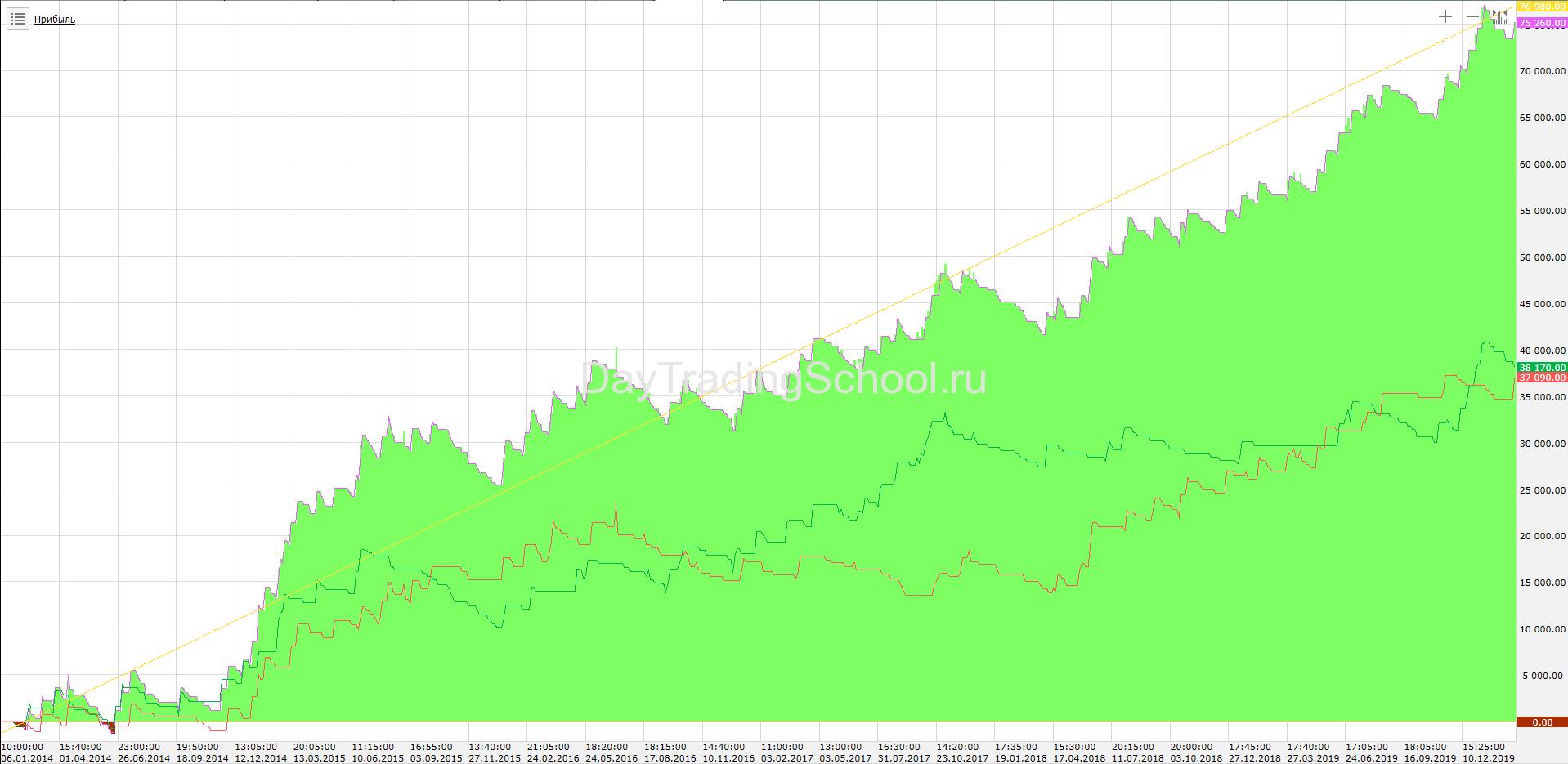 доходSMA-молот-2014-2020-РТС
