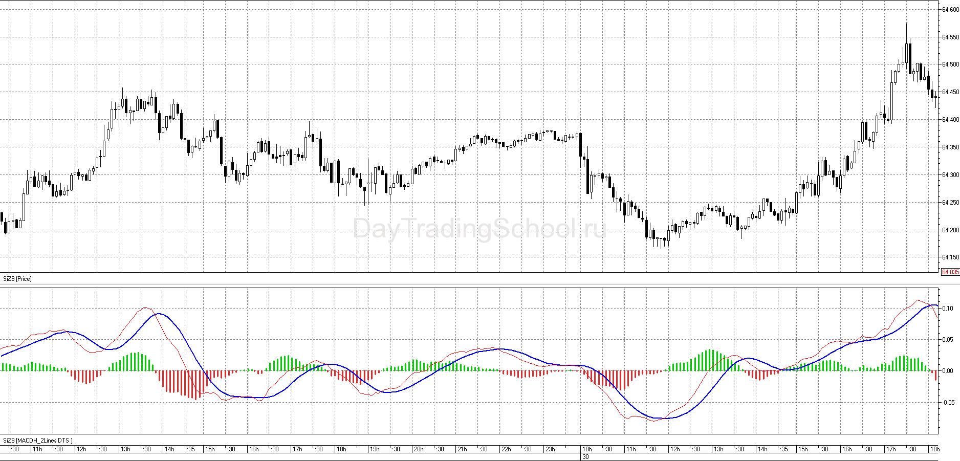 индикатора-MACD-на-графике1
