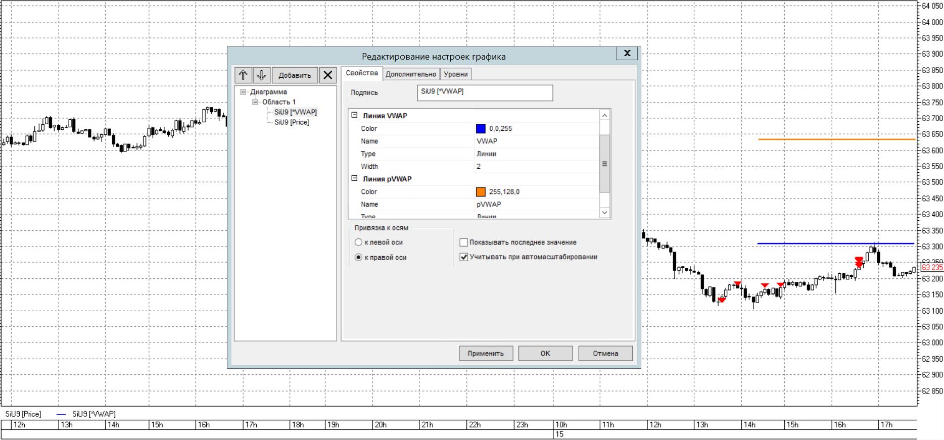 индикатор-VWAP-для-квик