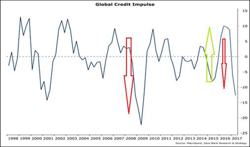 кредитного-импульса