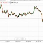 Галицкий продает ВТБ 29,1% акций «Магнита»