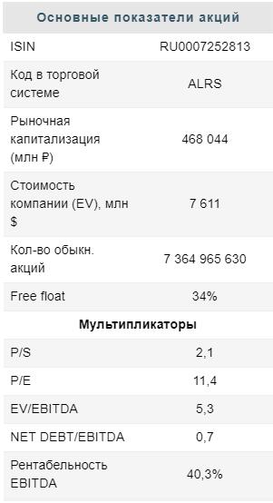 основные-показатели-акции-Алроса