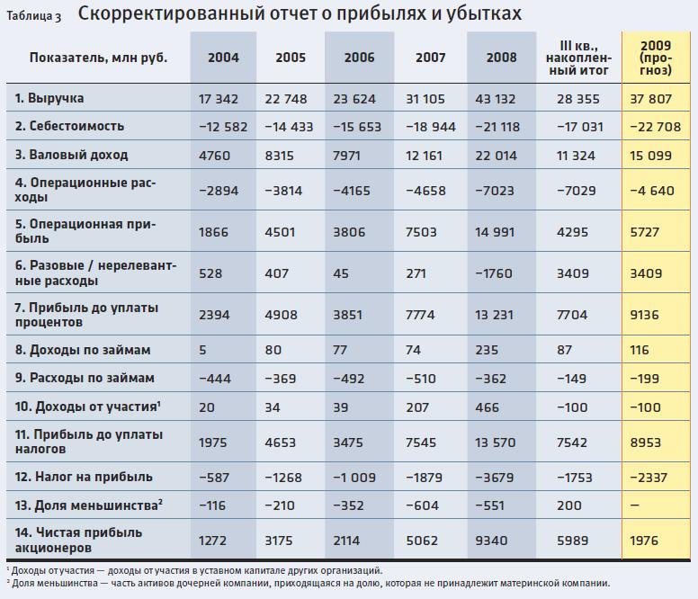 отчет-о-прибылях