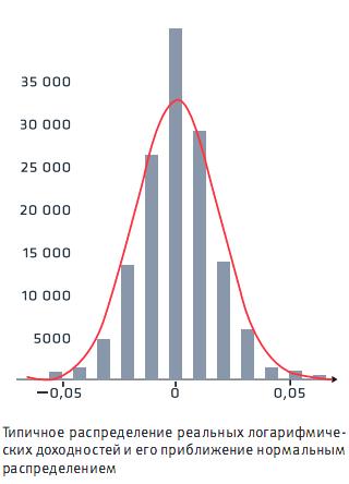 распределение-логарифмических-доходностей