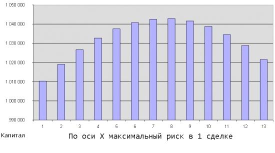 расчет-плеча-Келли-2