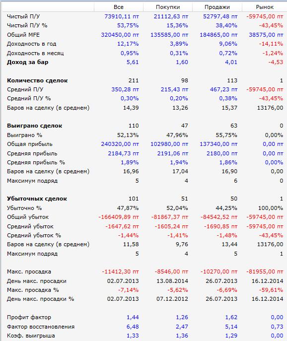 результатыРТС-2012-2015-3свечи-увел