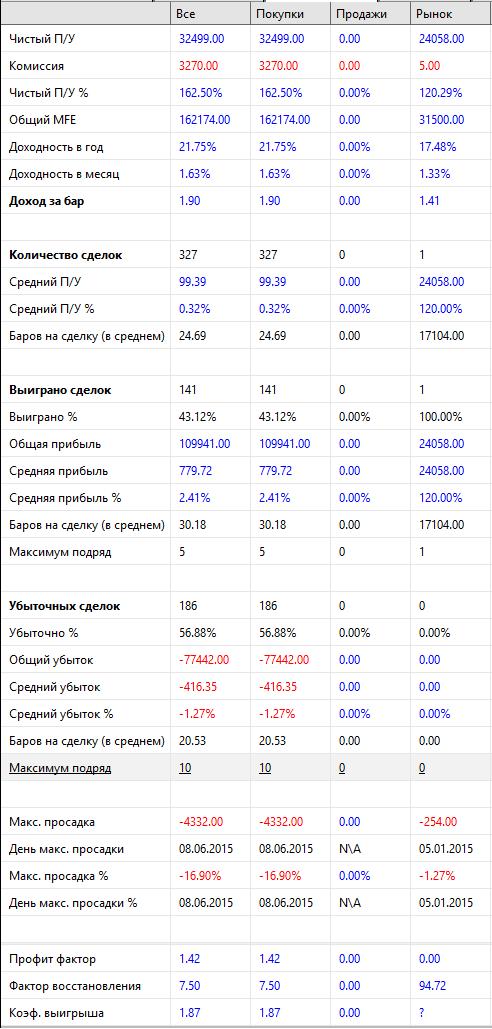 результаты-Линии-прошлого-Дня-ROSN