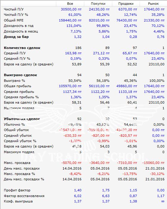 результаты-РТС-Пробой-5м