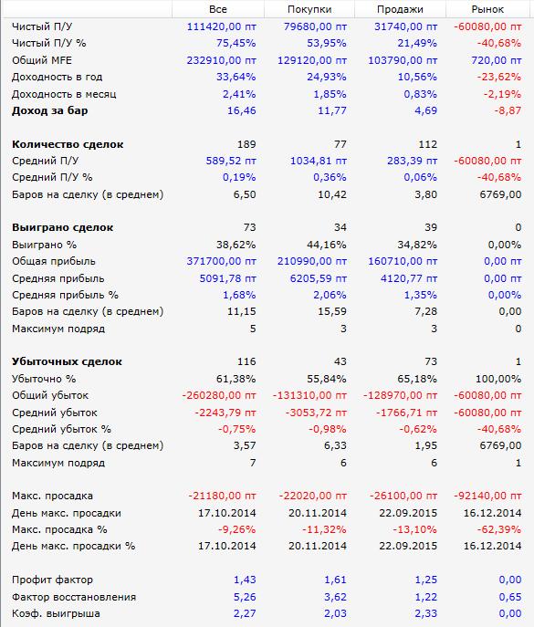 результаты-РТС-DBLH