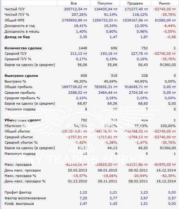 результаты-Торговля-высокой-волатильности