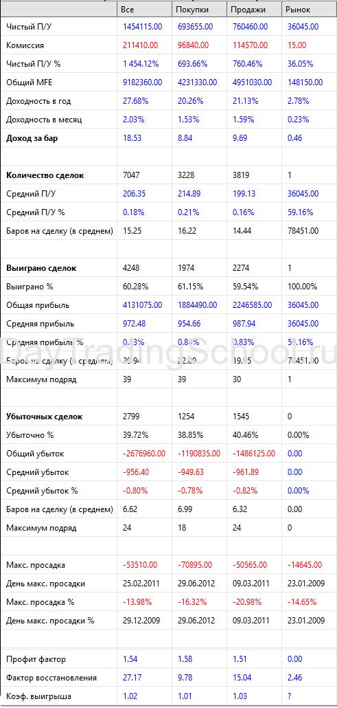 результаты-фрактал-2009-2020-ртс