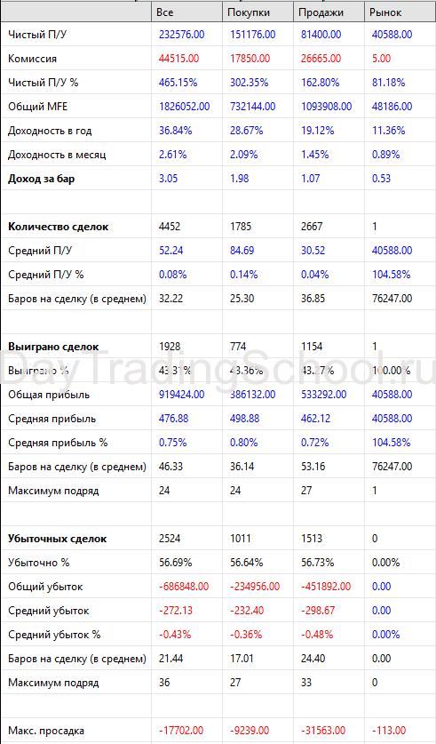 результаты-фрактал-2014-2020-Si