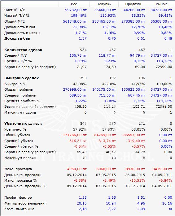 результаты-2010-2016