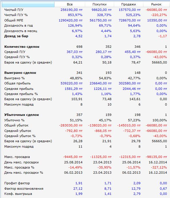 результаты-2013-2015