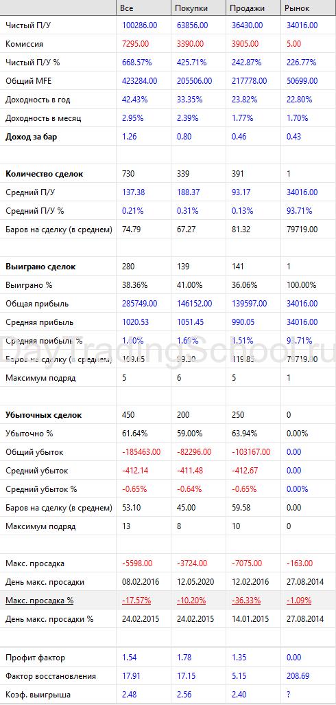 результаты-2014-2020-Sloping-Fractal-Si