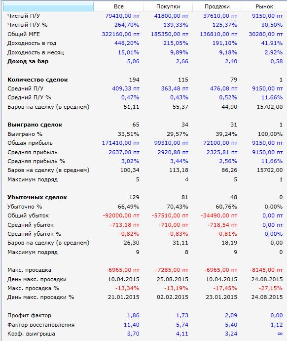 результаты-2015