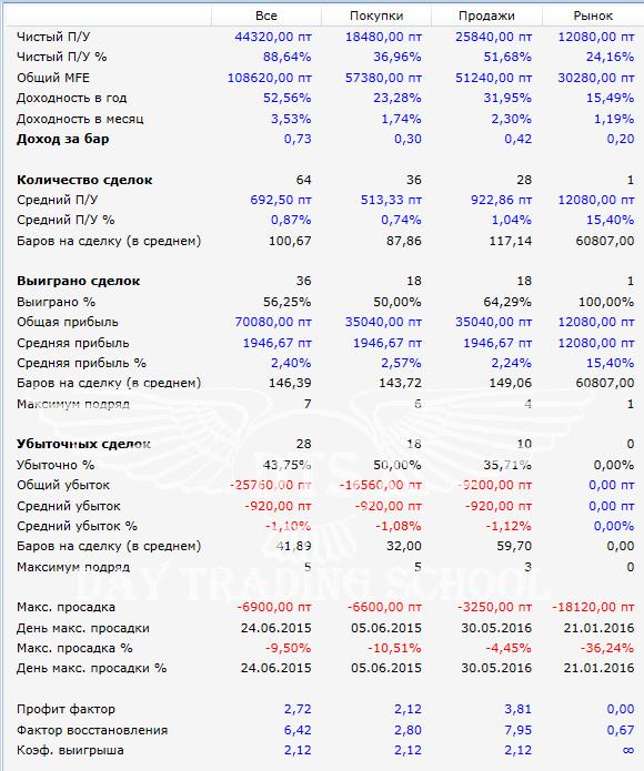 результаты-H4-H1-2015-2016
