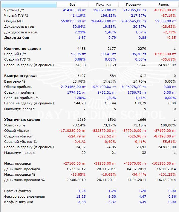 результаты-RTS-стоп-с-ускорением-по-MFE