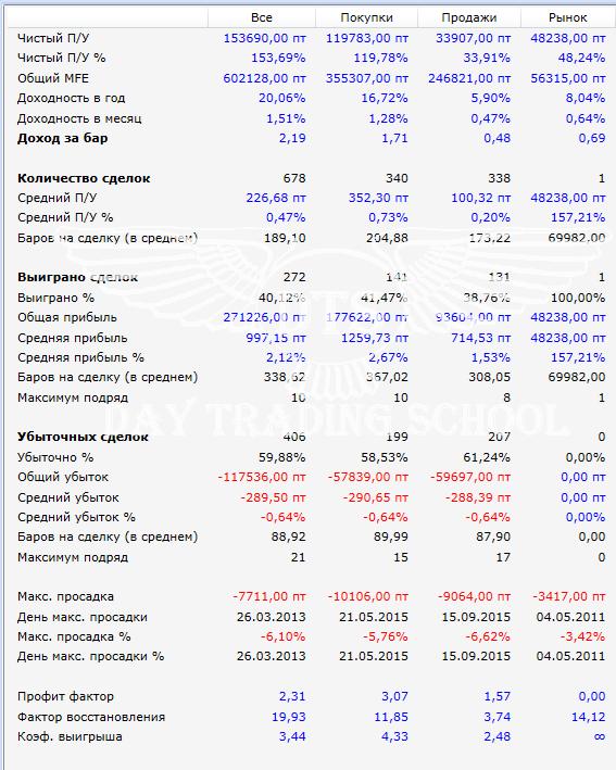 результаты-SI-стоп-с-ускорением-по-MFE