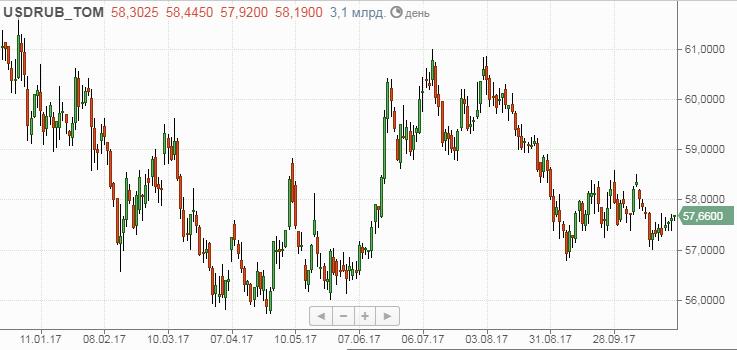 рубль-график